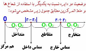 وضعیت دو دایره نسبت به هم